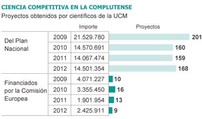Fuente: Universidad Complutense de Madrid.