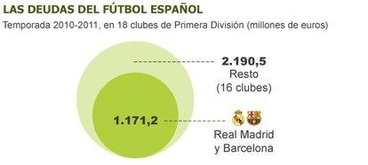 Fuente: UEFA, KPMG, elaboración propia.