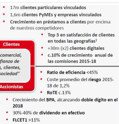 Los objetivos del Banco Santander.