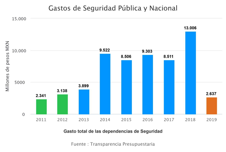Durante el sexenio de Peña Nieto, los gastos de seguridad alcanzaron su máximo.