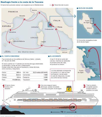 Gráfico de la ruta prevista y del accidente del Costa Concordia