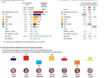 Situación política en el municipio de Barcelona