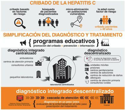 Gráfico explicativo del cribado de la hepatitis C.