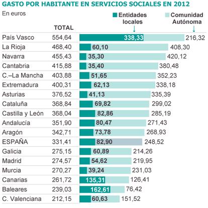 Fuente: Asociación Estatal de Directoras y Gerentes de Servicios Sociales.