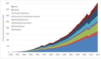 Evolución de la producción primaria de plástico (no reciclado) y su uso por sectores.