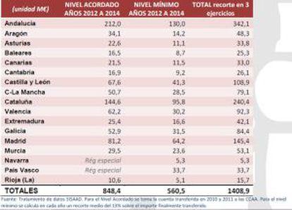 Recortes del Estado en dependencia entre 2012 y 2014 por comunidades autónomas.