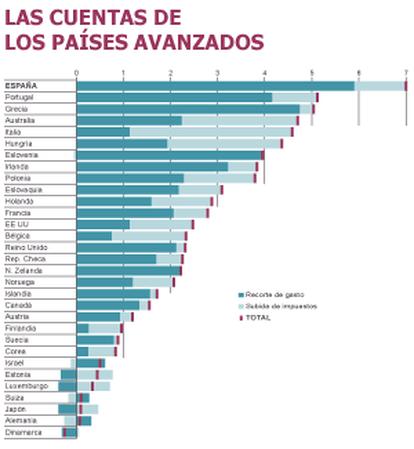 Fuente: OCDE