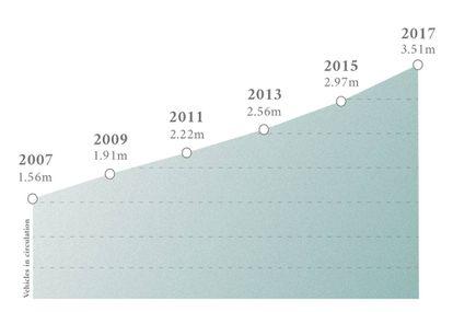El tamaño de la flota de vehículos de la ciudad de Guatemala se ha duplicado en una década: de 1,5 a 3,5 millones.
