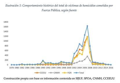 Gráfico de la Jurisdicción Especial para la Paz