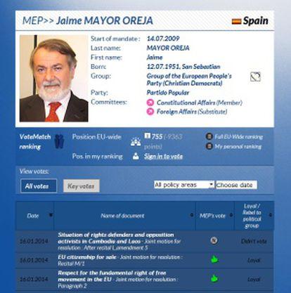 Actividad y votaciones en el Parlamento Europeo de Jaime Mayor Oreja. http://www.votewatch.eu
