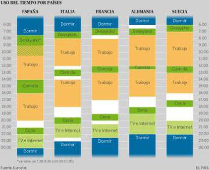 Gráfico de EL PAÍS a partir de un esquema de José María Fernández-Crehuet elaborado con datos de Eurostat.