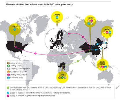 Infographie montrant le commerce du cobalt en provenance de la RDC, selon les recherches d'Amnesty International.