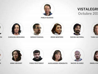 Así llega la ejecutiva de Podemos a Vistalegre 2
