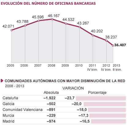 Fuente: Banco de España y Anuario Económico 2013 de la Caixa.