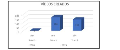 Gráfico elaborado por la Policía sobre la fecha de creación de los vídeos analizados.