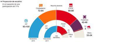 Proyección de escaños para el 20-D en el supuesto de una participación del 77%.