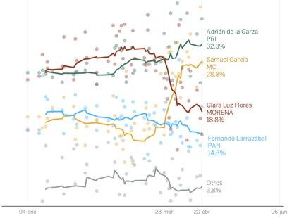 Evolución del promedio de encuestas de voto efectivo para la gubernatura de Nuevo León.