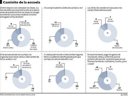 Encuesta escolar en México