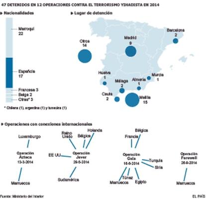Detenidos en España en 2014 relacionados con el yihadismo