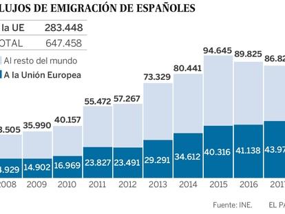La crisis empujó a los españoles a Europa