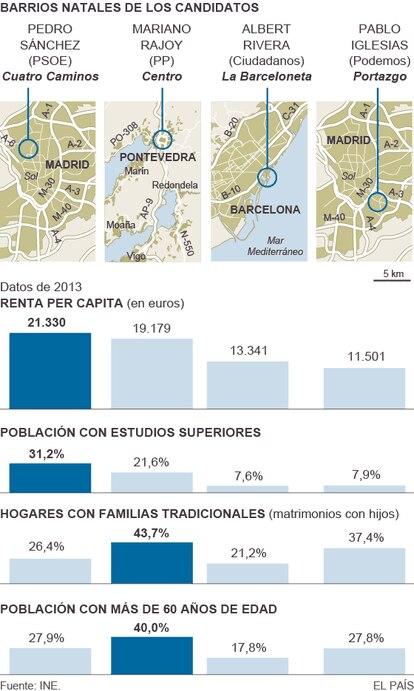 Pinche sobre el gráfico para saber más de los barrios de cada aspirante.