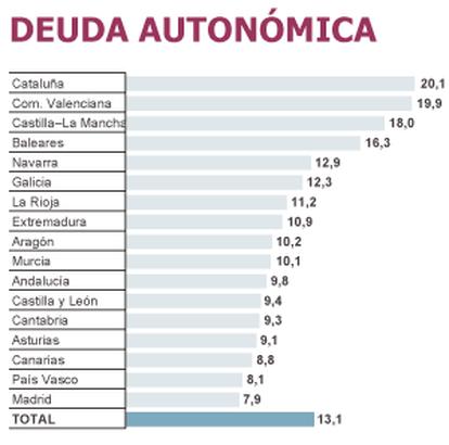 Fuentes: Bloomberg y Banco de España.