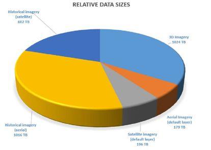 División en Terabytes del tamaño que ocupan en la base de datos: las imágenes 3D, las aéreas, las satelitales y las históricas (diferenciadas si son tomadas desde satélite o son aéreas).