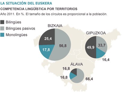 Fuente: Gobierno vasco.