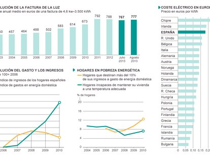 Fuente: OCU, Eurostat y Observatorio de la Sostenibilidad en España.