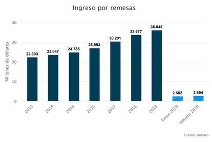 Evolución del envío de remesas a México.