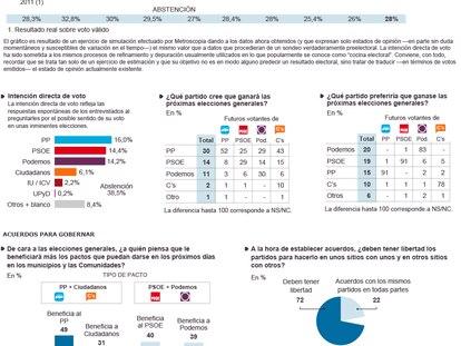 Clima político en España