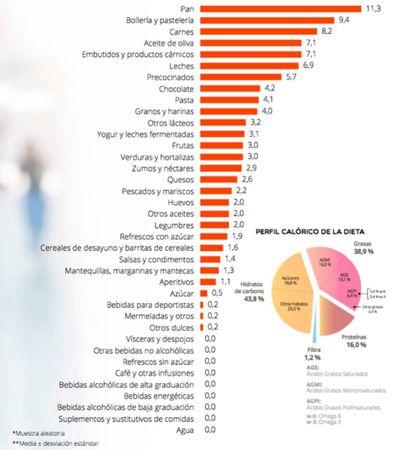 Listado de los alimentos más consumidos por los menores españoles de entre 9 y 12 años.