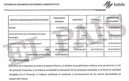 Informe de seguimiento económico de los créditos concedidos a Network encargado por Guindos en 2017.