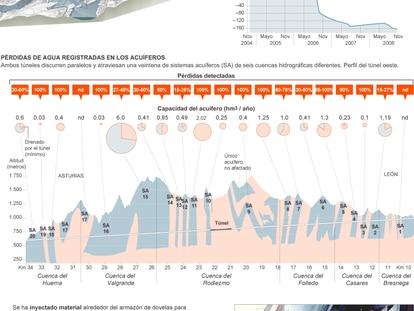 Fuentes: 'Hidrogeología de los Túneles de Pajares', de Álvarez-Vinding-Garrido-Lombardero-Marcos-Monge-Serrano, ADIF y elaboración propia.