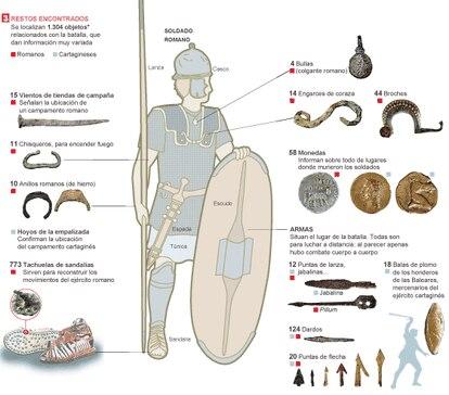 Fuente: Proyecto Baecula (MINECO y Junta de Andalucía), Instituto Universitario de Investigación en Arqueología Ibérica de la Universidad de Jaén.