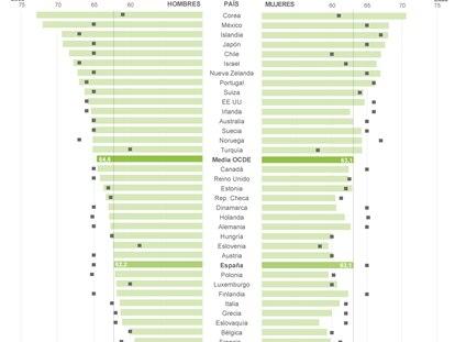 La edad de jubilación legal y la real en los países de la OCDE