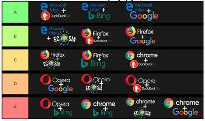 Infografía que ordena de mayor a menor eficiencia según el navegador y el tipo de buscador utilizado.