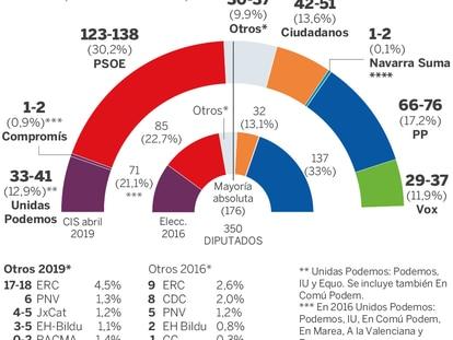 El CIS da un cómodo triunfo al PSOE, que dobla al PP en escaños el 28-A