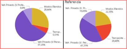 A la izquierda, la distribución de la movilidad por formas desplazamiento el 7 de mayo, en transporte público, modos blandos (a pie, en bici), vehículo privado personal y vehículo privado profesional (riders, taxis) . A la derecha, los datos del Madrid anterior al coronavirus (entre el 14 y el 20 de febrero).