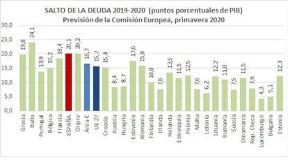 Fuente: Previsiones de la Comisión Europea, primavera 2020, y elaboración propia
