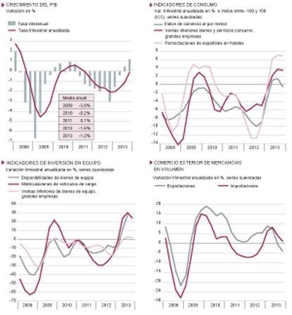 Fuentes: Ministerio de Economía, INE y AEAT. Gráficos elaborados por A. Laborda.