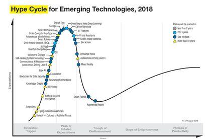 Ciclo de adopción de una tecnología emergente.