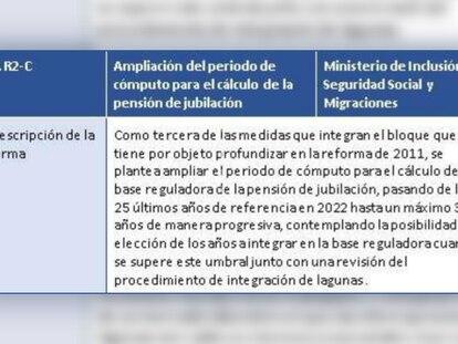 Documento con la propuesta de reforma de las pensiones.