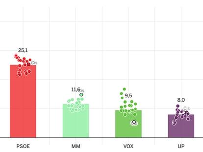 Elecciones en Madrid: ¿qué dice (y qué no) la encuesta del CIS?
