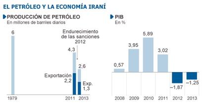 Fuente: Agencia Internacional de la Energía, Fondo Monetario Internacional (FMI).