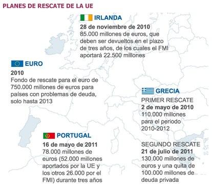 Gráfico interactivo sobre los rescates europeos