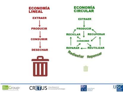 Figura 3. Esquema de la económica circular y el sistema multi-R que la sustenta.