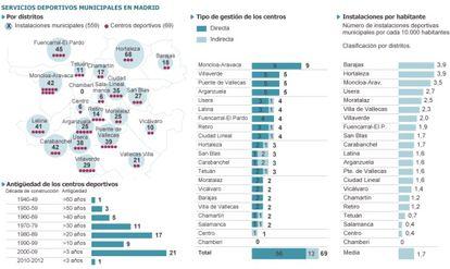 Servicios deportivos municipales en Madrid.