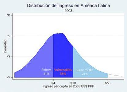 Distribuição da renda na América Latina.