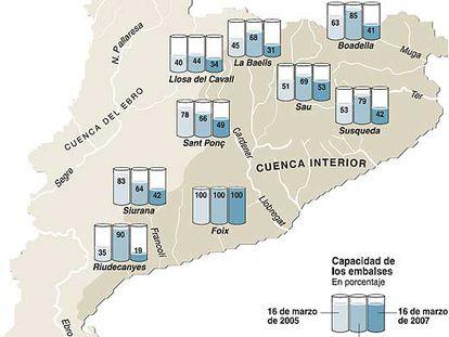Fuente: Agencia Catalana del Agua.